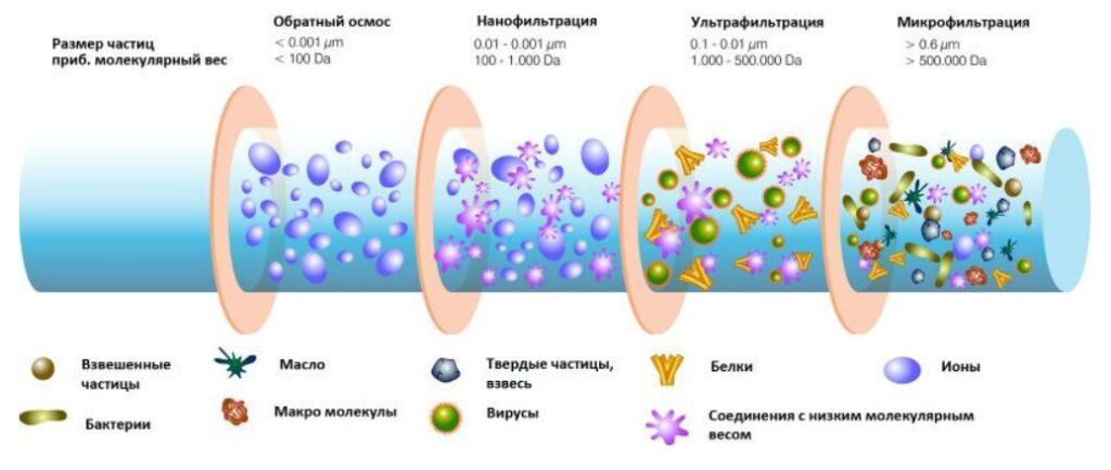методы очистки воды наноочистка